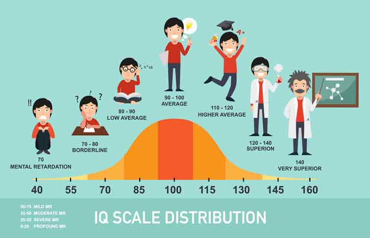 Are IQ Scores Really Increasing Over Time